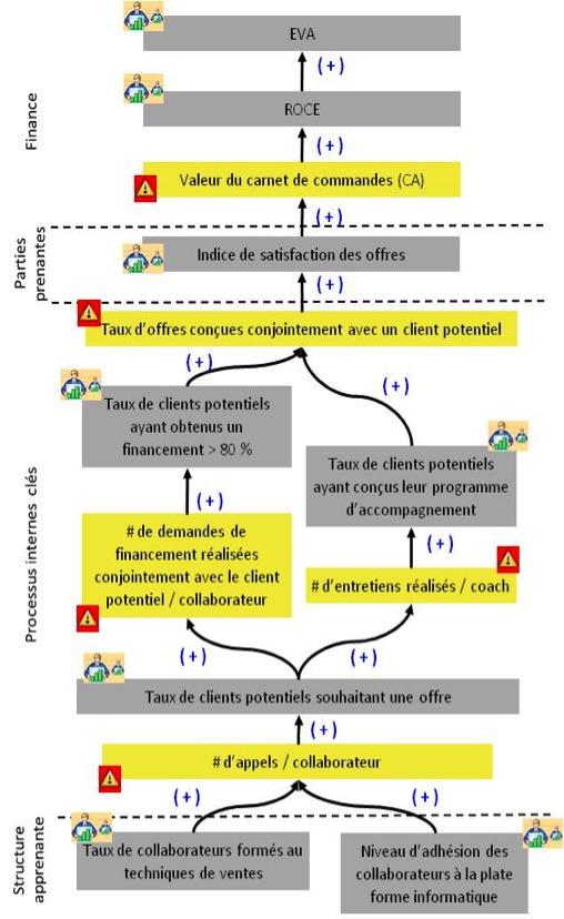 Figure 2. 20 – Système Dynamique d'Alertes Précoces © : carte des indicateurs