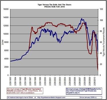 Anticipation des marchés : conseils à nos dirigeants
