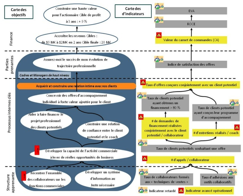 Figure 2. 19 – Système Dynamique d'Alertes Précoces : la carte des objectifs et carte des indicateurs associés