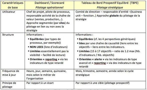 Figure 2.20 : Caractéristiques « Dashboard / Scorecard et Balanced Scorecard »