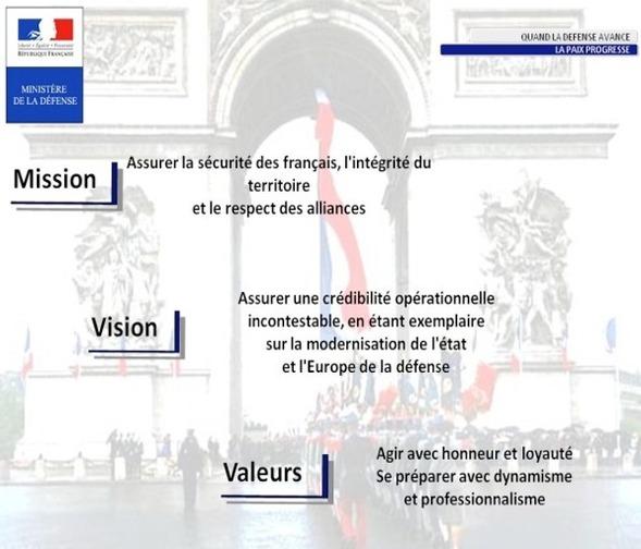Figure 4.1 Mission, vision et valeurs des armées françaises